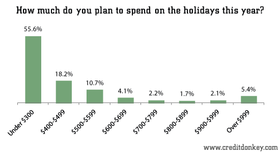How much do you plan to spend on the holidays this year?