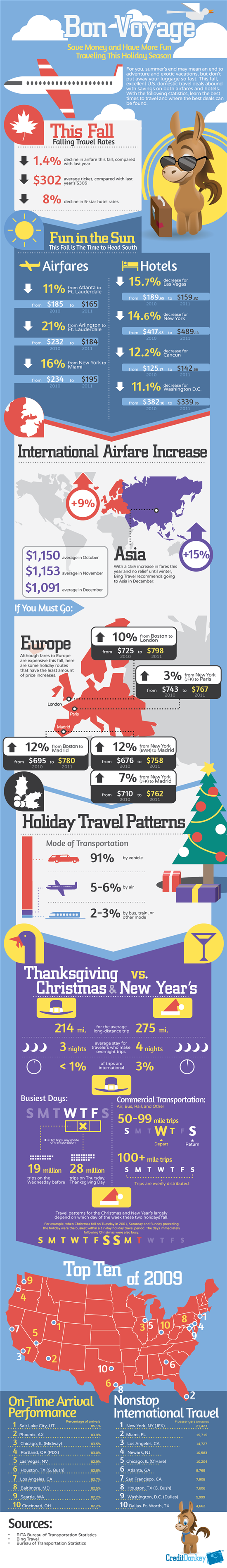 Infographics: Holiday Travel Deals