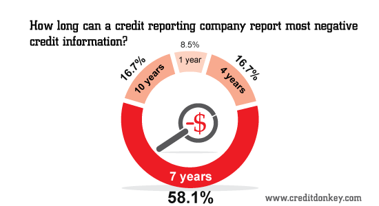 How long can a credit reporting company report most negative information?