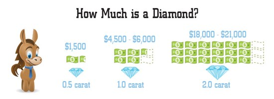 How Much is a Diamond?