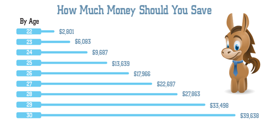 How Much Money Should You Save in Your 20s