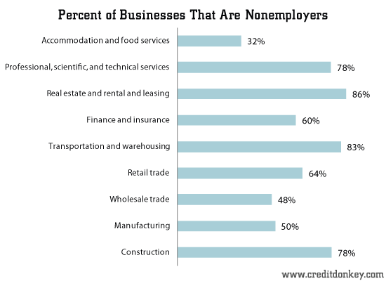Percent of Businesses That Are Nonemployers