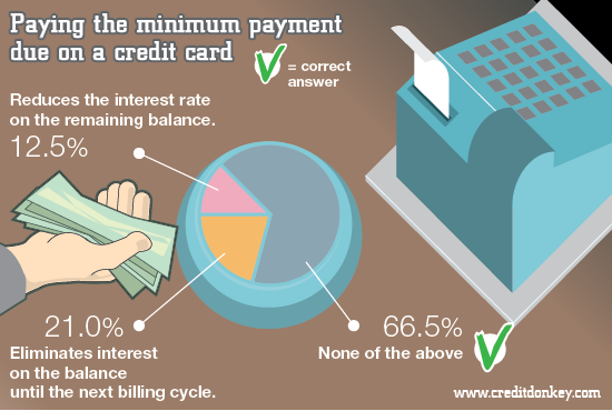 Infographics: Paying the minimum payment due