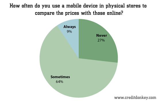 Do you use a mobile device in physical stores to compare the prices with those online?