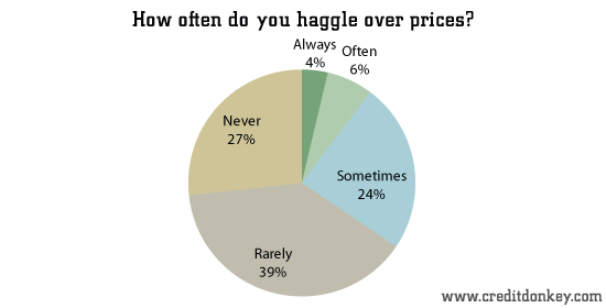 How often do you haggle over prices?