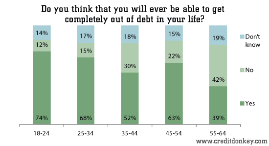 Do you think that you will ever be able to get completely out of debt in your life?
