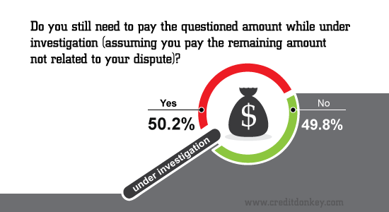 Do you need to pay questioned amount while under investigation?