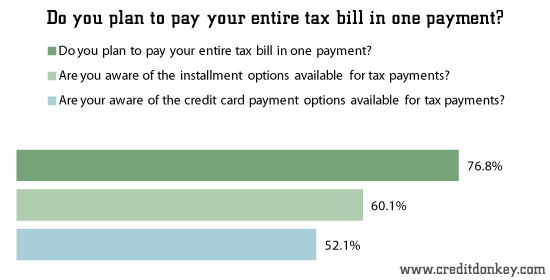 Do you plan to pay your entire tax bill in one payment?