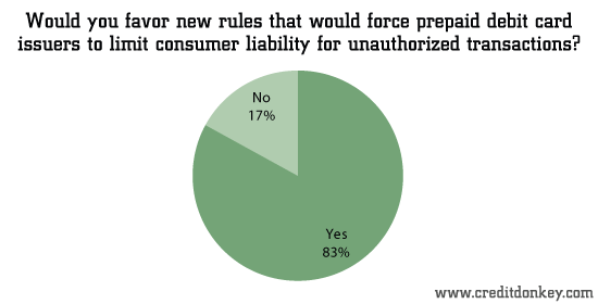 Would you favor new rules that would force prepaid debit card issuers to limit consumer liability fo