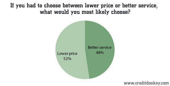 If you had to choose between lower price or better service...