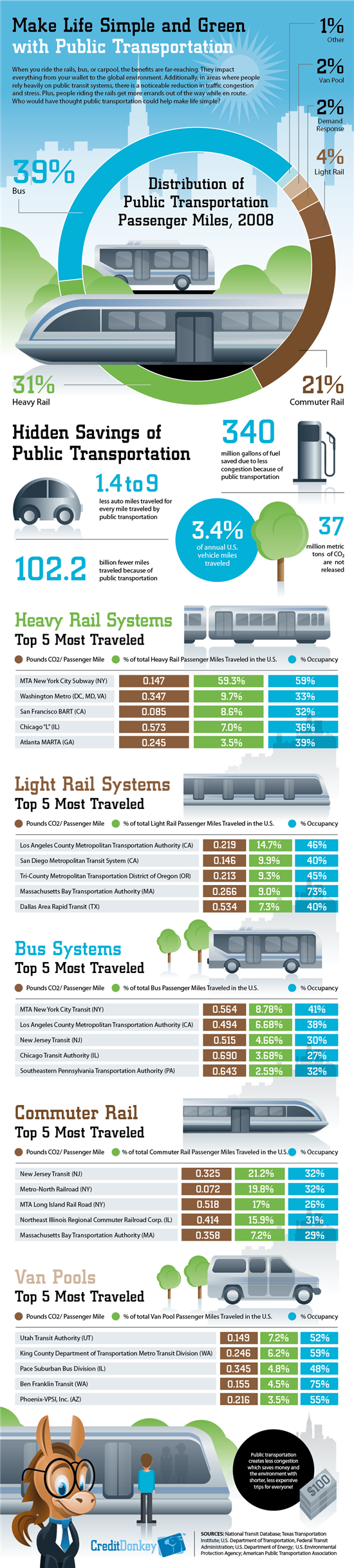 Infographics: Public Transportation