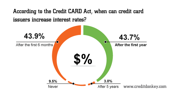 When can credit card issuers increase interest rates?