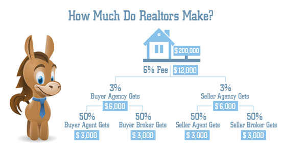 How Much Do Realtors Make?