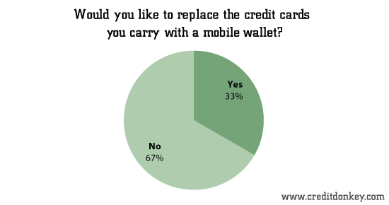 Would you like to replace the credit cards you carry with a mobile wallet?