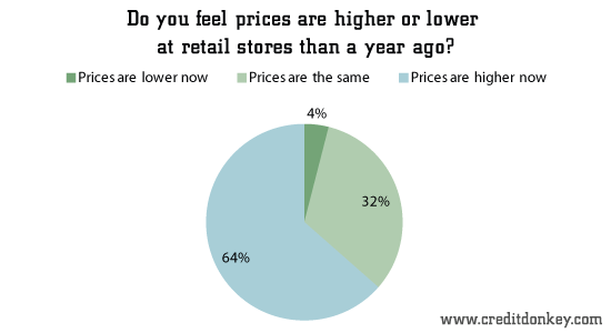 Do you feel prices are higher or lower at retail stores than a year ago?