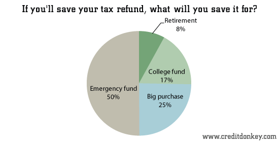 If you'll save your tax refund, what will you save it for?
