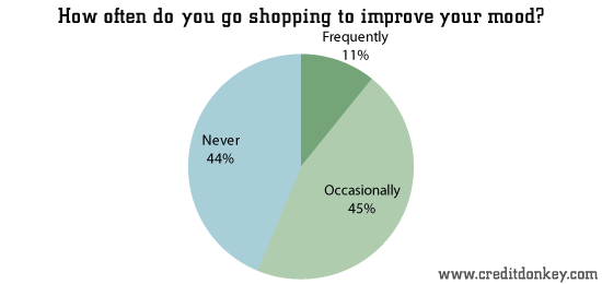 How often do you go shopping to improve your mood?