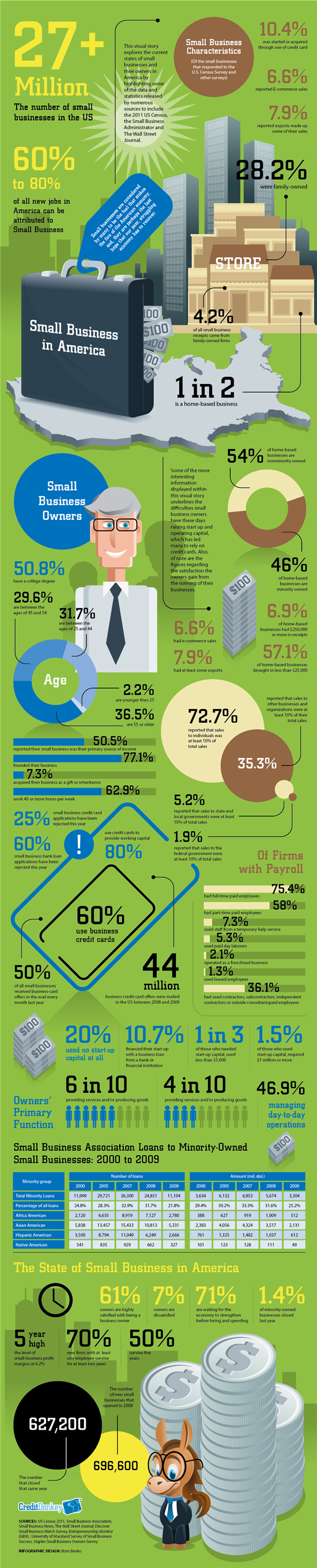 Infographics: Small Business in America