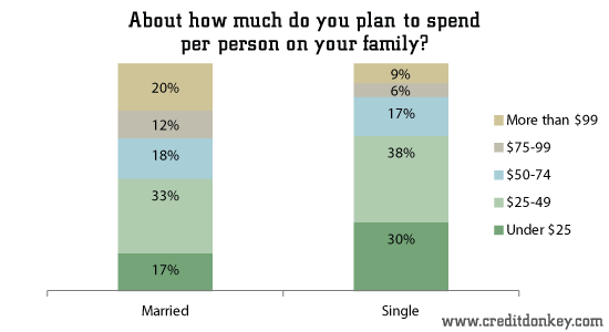 About how much do you plan to spend per person on your family?