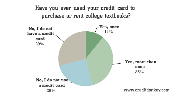 Have you ever used your credit card to purchase or rent college textbooks?