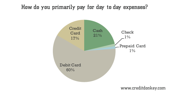 How do you primarily pay for day-to-day expenses?