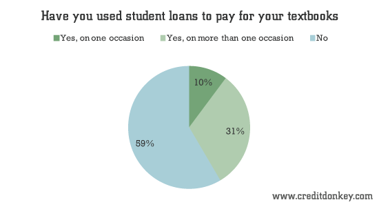 Have you used student loans to pay for your textbooks?