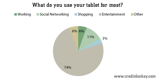 What do you use your tablet for most?