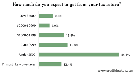 How much do you expect to get from your tax return?