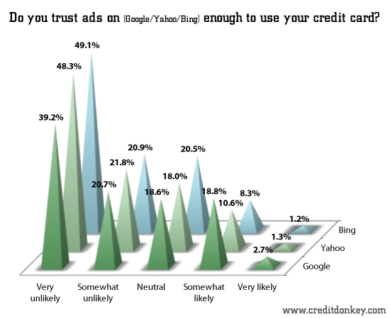 Do you trust ads on (Google/Yahoo/Bing) enough to use your credit card?