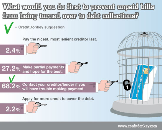 Prevent unpaid bills from being turned over to debt collections?
