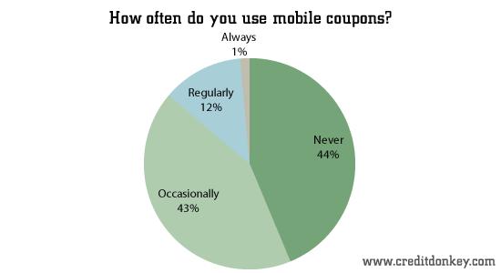 How often do you use mobile coupons?