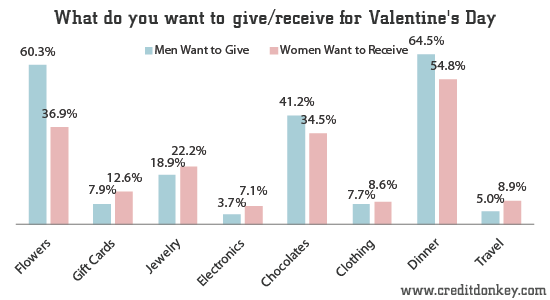 What men want to give and women want to receive for Valentine's Day