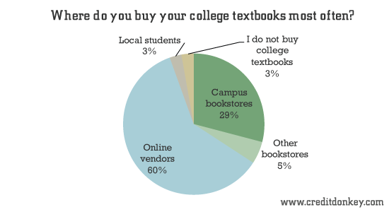 Where do you buy your college textbooks most often?
