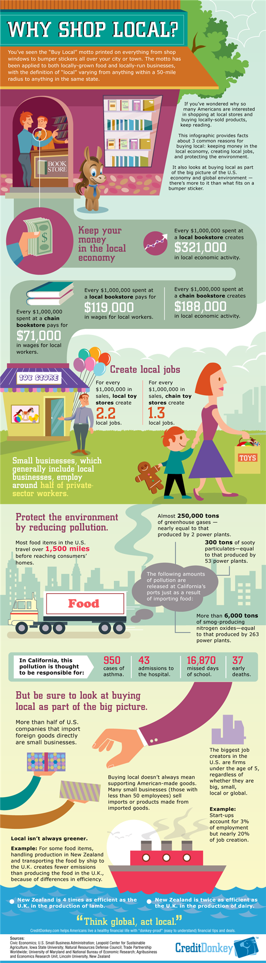 Infographic: Why Shop Local