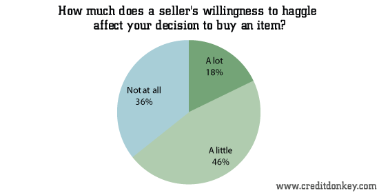 How much does a seller's willingness to haggle affect your decision to buy an item?