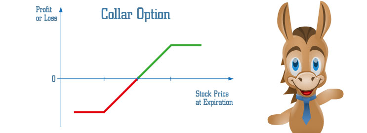 The Collar Strategy Explained | Online Option Trading Guide