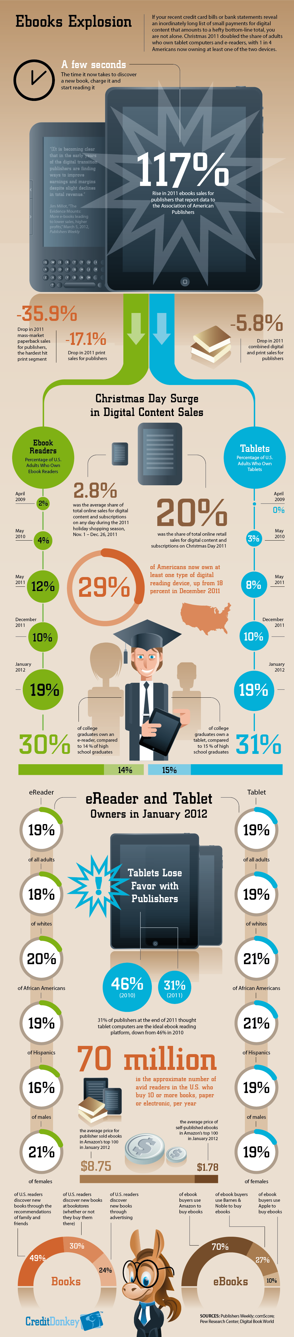 Infographics: eBooks Growth © CreditDonkey