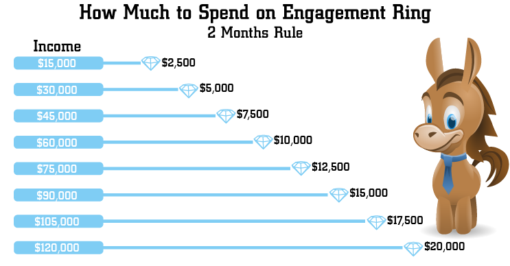 How much should you really spend on engagement ring in 2018 for What should a wedding ring cost
