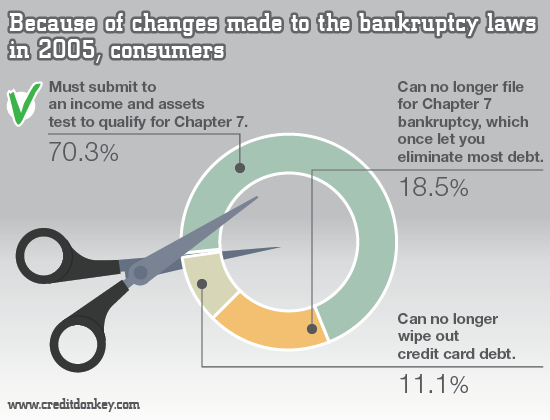 Infographics: Bankruptcy law changes