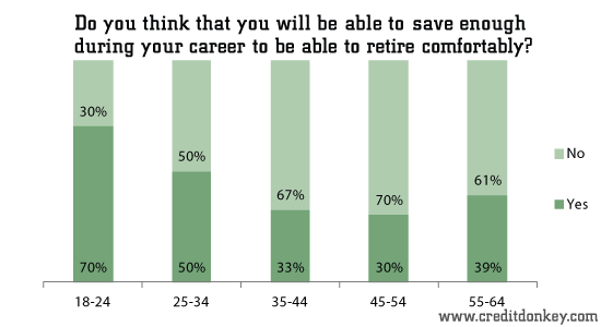 Do you think that you will be able to save enough during your career?