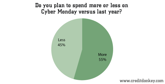 Do you plan to spend more or less on Cyber Monday versus last year?