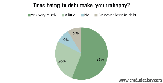 Does being in debt make you unhappy?