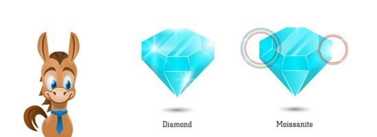 3bd062297447 Moissanite vs Diamond  Which One Should You Buy