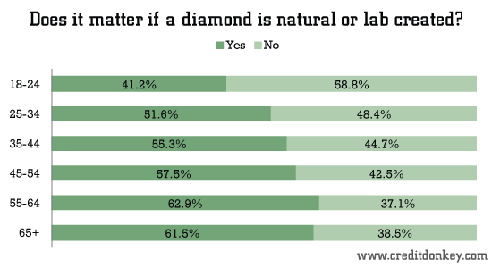 Does it matter if a diamond is natural or lab created?