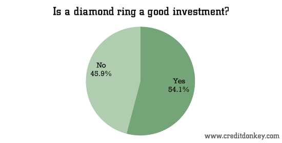 Is a diamond ring a good investment?