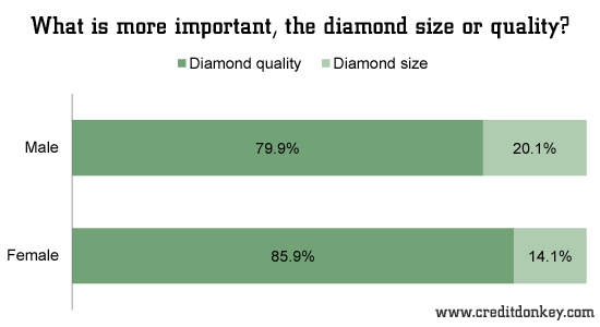 What is more important, the diamond size or quality?
