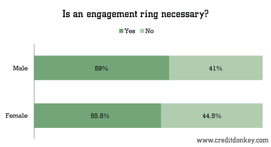 Is an engagement ring necessary?
