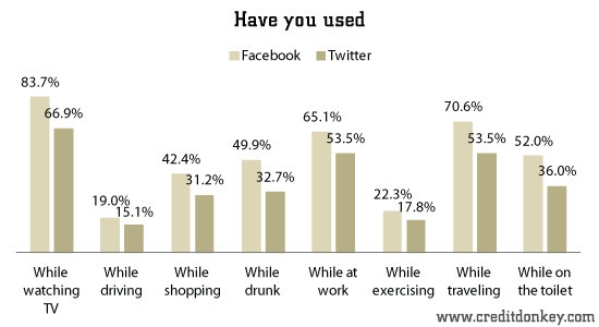 Have you used Facebook/Twitter while...