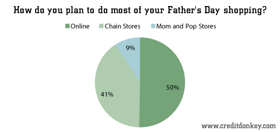 How do you plan to do most of your Father's Day shopping?
