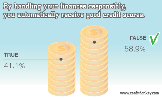 Infographics: Automatic receive good credit score